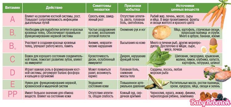 tablitsa vitaminov - Лучшие витамины и поливитамины для детей
