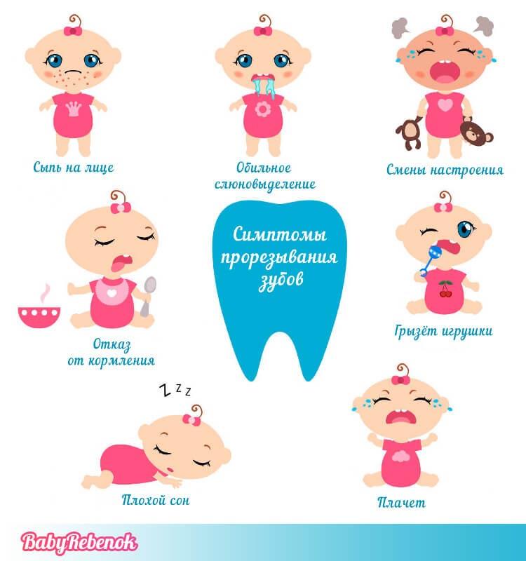 режутся зубы у ребенка симптомы фото