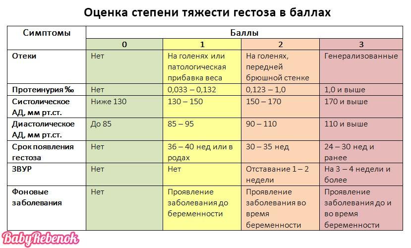 Гестоз при беременности. Лечение позднего токсикоза