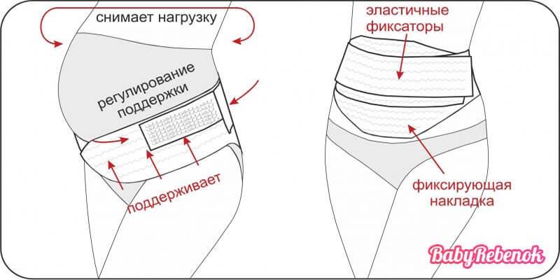 Как правильно носить и одевать бандаж для беременных