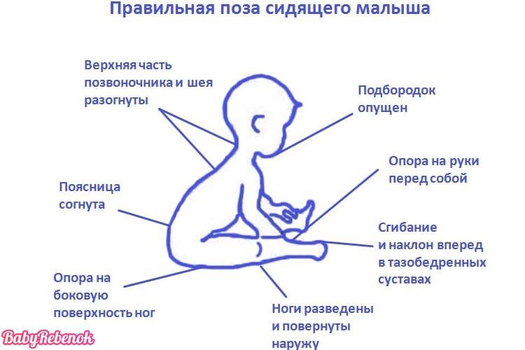 Когда ребенок начинает сидеть. Как научить ребенка садиться