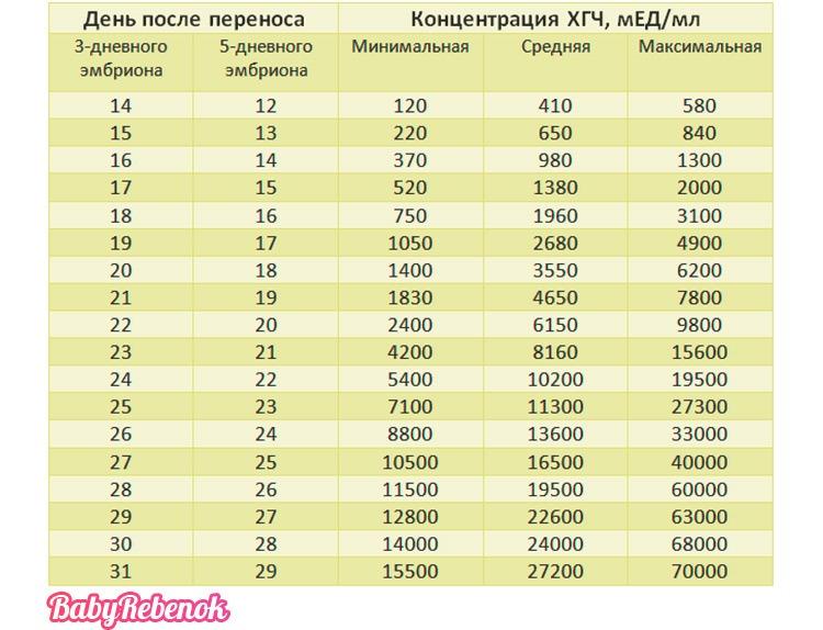 Таблица нормы ХГЧ после ЭКО. Динамика уровня ХГЧ после ЭКО