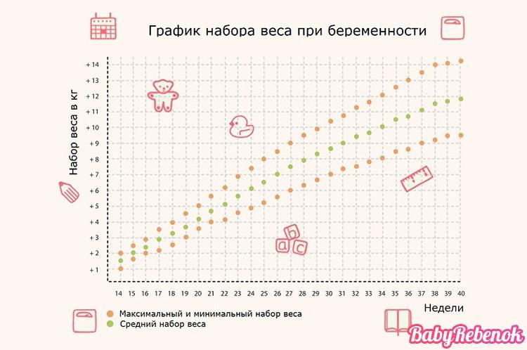 Калькулятор набора веса при беременности. Норма прибавки веса